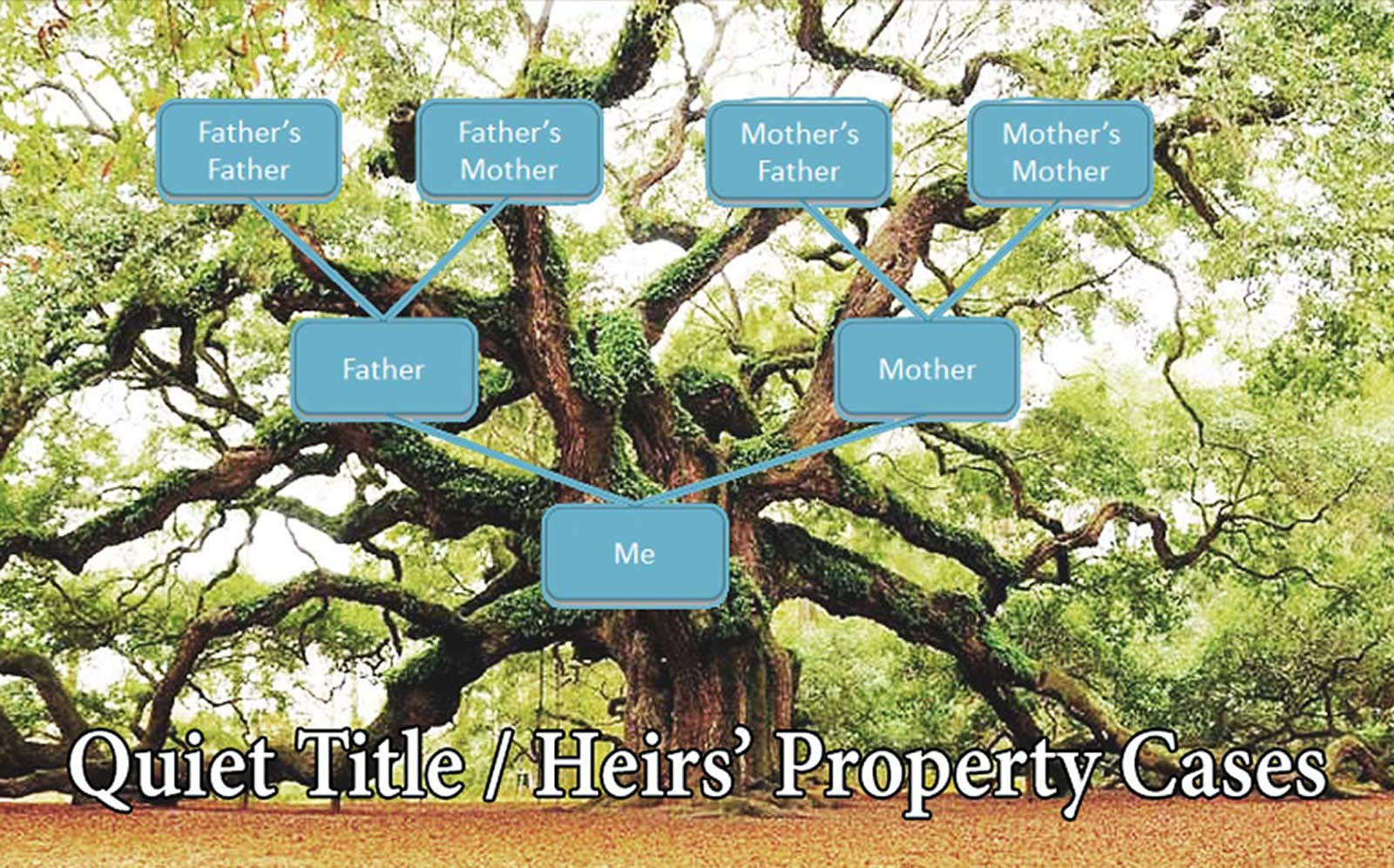 heirs-property Quiet Title/Heirs' Property | The Mason Law Firm